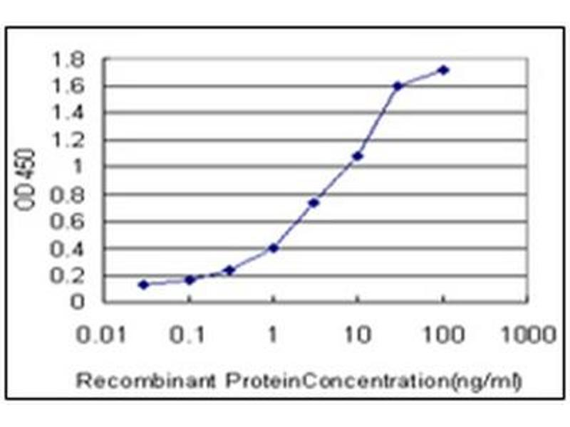 ELISA image for anti-IRAK1 antibody (Interleukin-1 Receptor-Associated Kinase 1) (AA 530-693) (ABIN614625)