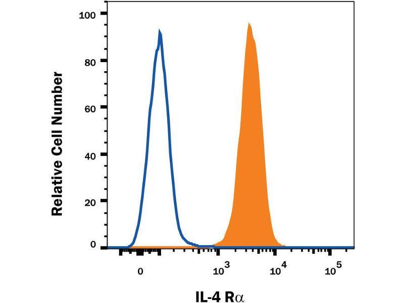 Flow Cytometry (FACS) image for anti-Interleukin 4 Receptor (IL4R) (AA 24-232) antibody (ABIN4899803)