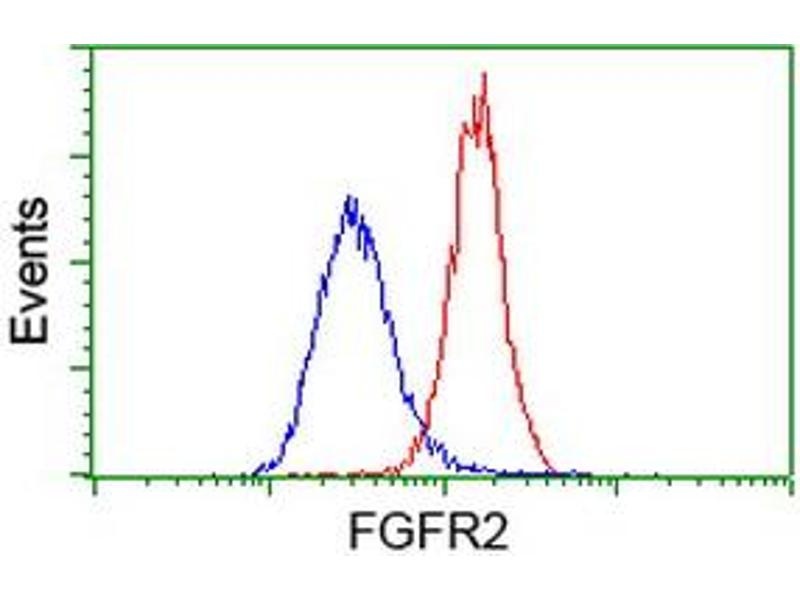 Flow Cytometry (FACS) image for anti-FGFR2 antibody (Fibroblast Growth Factor Receptor 2) (ABIN2454557)