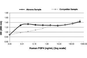 Image no. 1 for Fibroblast Growth Factor 4 (FGF4) protein (ABIN5570857)