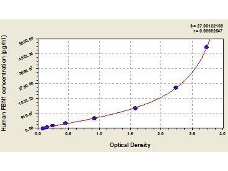 Fibrillin 1 (FBN1) ELISA Kit