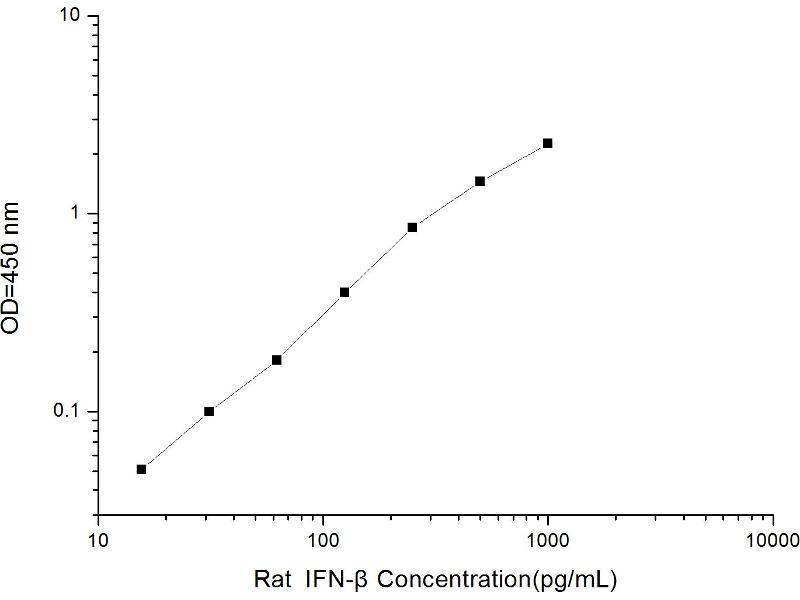 Interferon, beta 1, Fibroblast (IFNB1) ELISA Kit (2)