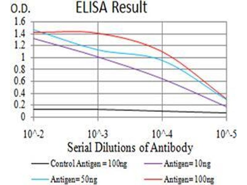 ELISA image for anti-DEAD (Asp-Glu-Ala-Asp) Box Polypeptide 58 (DDX58) (AA 789-925) antibody (ABIN4880676)