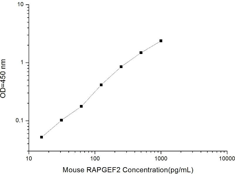 Rap Guanine Nucleotide Exchange Factor (GEF) 2 (RAPGEF2) ELISA Kit