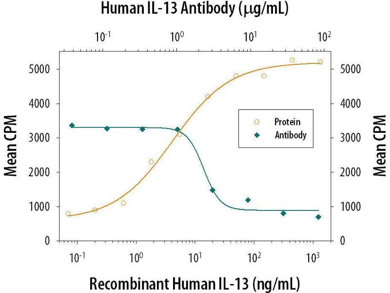 Neutralization (Neut) image for anti-Interleukin 13 (IL13) (AA 35-146) antibody (ABIN4900267)