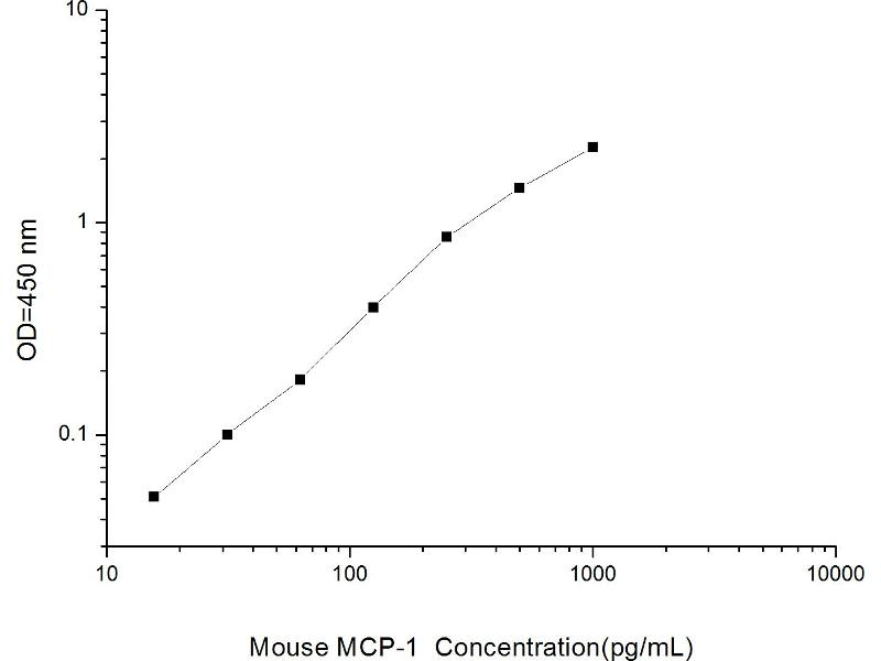 Chemokine (C-C Motif) Ligand 2 (CCL2) ELISA Kit (2)