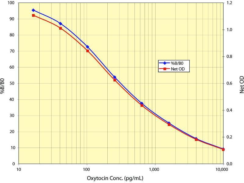 Oxytocin (OXT) ELISA Kit (2)