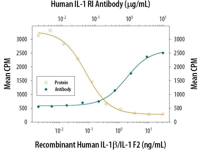 Neutralization (Neut) image for anti-Interleukin 1 Receptor, Type I (IL1R1) antibody (ABIN4900782)