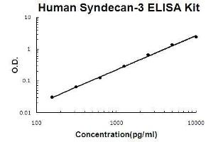 Image no. 1 for Syndecan 3 (SDC3) ELISA Kit (ABIN5510713)