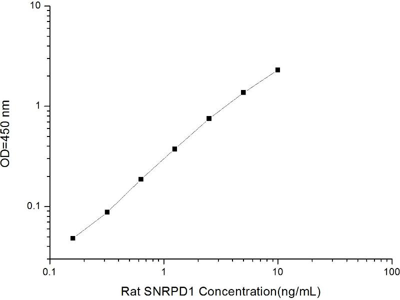 Small Nuclear Ribonucleoprotein D1 Polypeptide 16kDa (SNRPD1) ELISA Kit