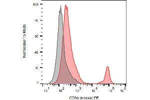 Flow Cytometry (FACS) image for anti-CD8a Molecule (CD8A) antibody (PE) (ABIN349711)