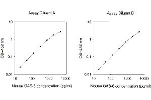 Image no. 1 for Growth Arrest-Specific 6 (GAS6) ELISA Kit (ABIN625395)