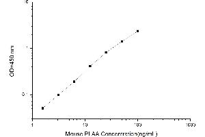Image no. 1 for Phospholipase A2-Activating Protein (PLAA) ELISA Kit (ABIN1116462)