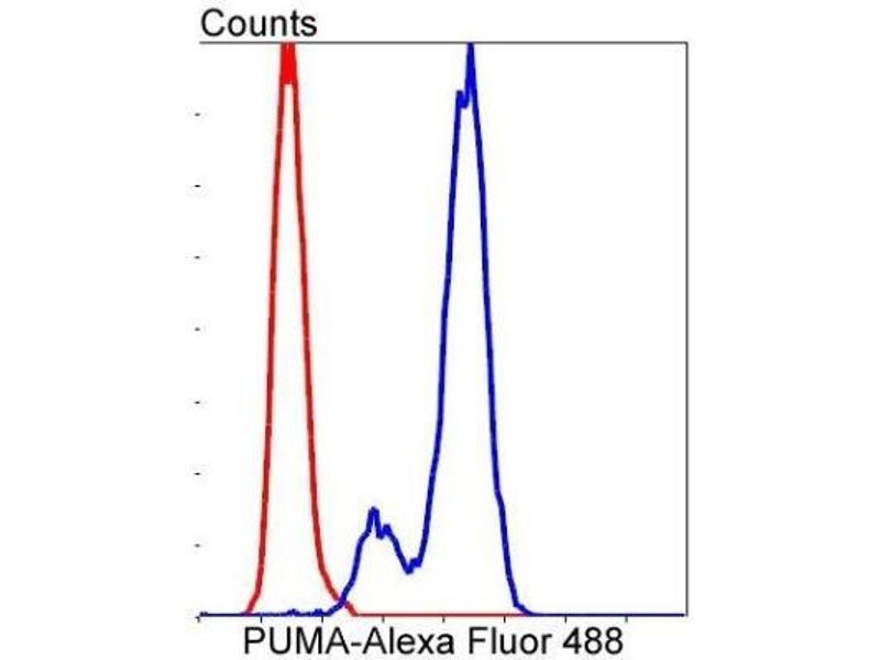Flow Cytometry (FACS) image for anti-BCL2 Binding Component 3 (BBC3) (C-Term) antibody (ABIN5945348)