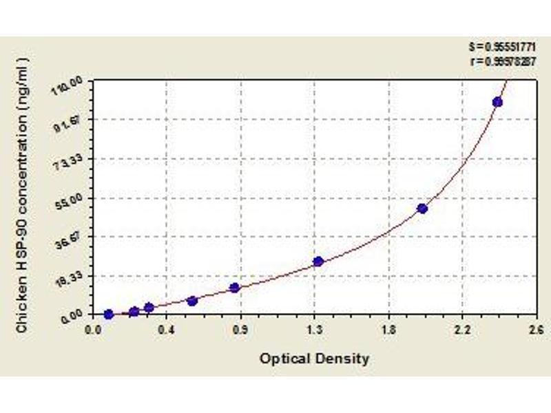 Heat Shock Protein 90 (HSP90) ELISA Kit