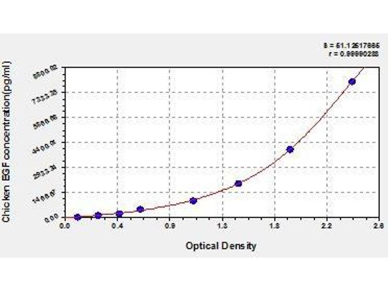 Epidermal Growth Factor (EGF) ELISA Kit