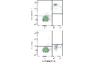 Flow Cytometry (FACS) image for anti-Leukocyte Immunoglobulin-Like Receptor, Subfamily B (With TM and ITIM Domains), Member 1 (LILRB1) (AA 17-257) antibody (ABIN4899299)