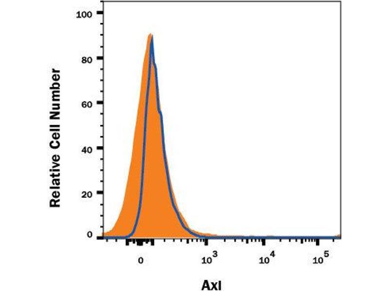 Flow Cytometry (FACS) image for anti-AXL Receptor tyrosine Kinase (AXL) (AA 33-440) antibody (ABIN5012837)