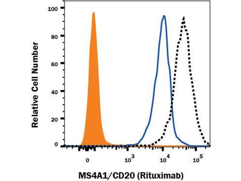 Neutralization (Neut) image for anti-Rituximab Antibody antibody (ABIN5666516)