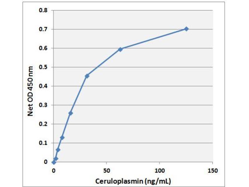 Ceruloplasmin (Ferroxidase) (CP) ELISA Kit