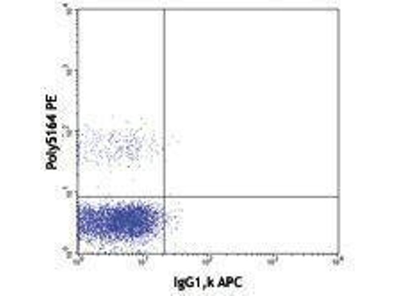 Flow Cytometry (FACS) image for anti-IL21 Receptor antibody (Interleukin 21 Receptor)  (APC) (ABIN2658206)