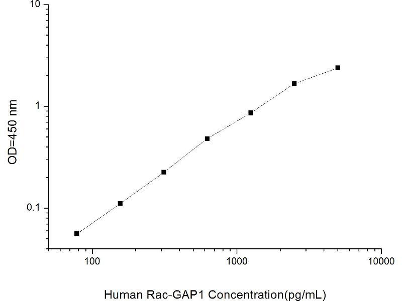 Rac GTPase Activating Protein 1 (RACGAP1) ELISA Kit (2)