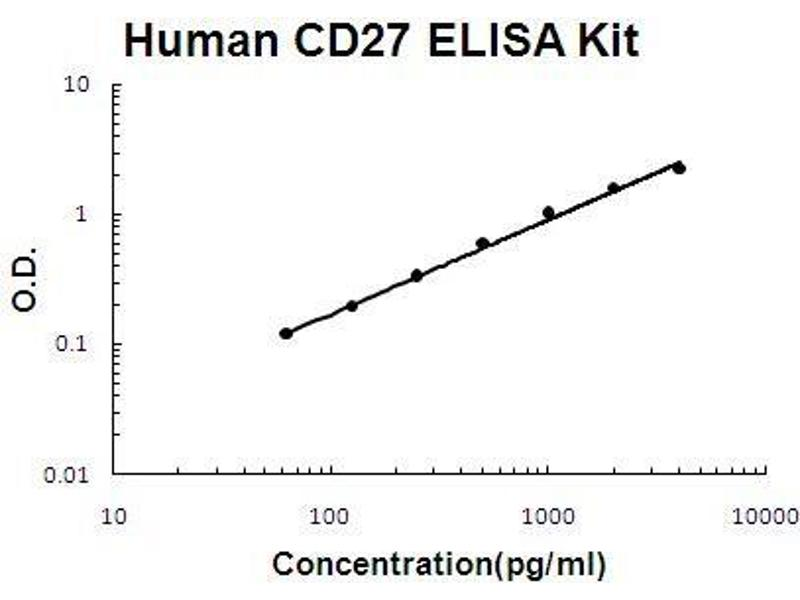 CD27 Molecule (CD27) ELISA Kit