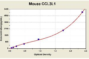 Image no. 1 for Chemokine (C-C Motif) Ligand 3-Like 1 (CCL3L1) ELISA Kit (ABIN1114077)