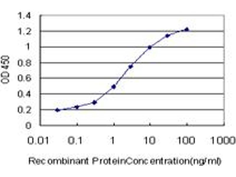 ELISA image for anti-MFNG (MFNG) (AA 214-292) antibody (ABIN395334)