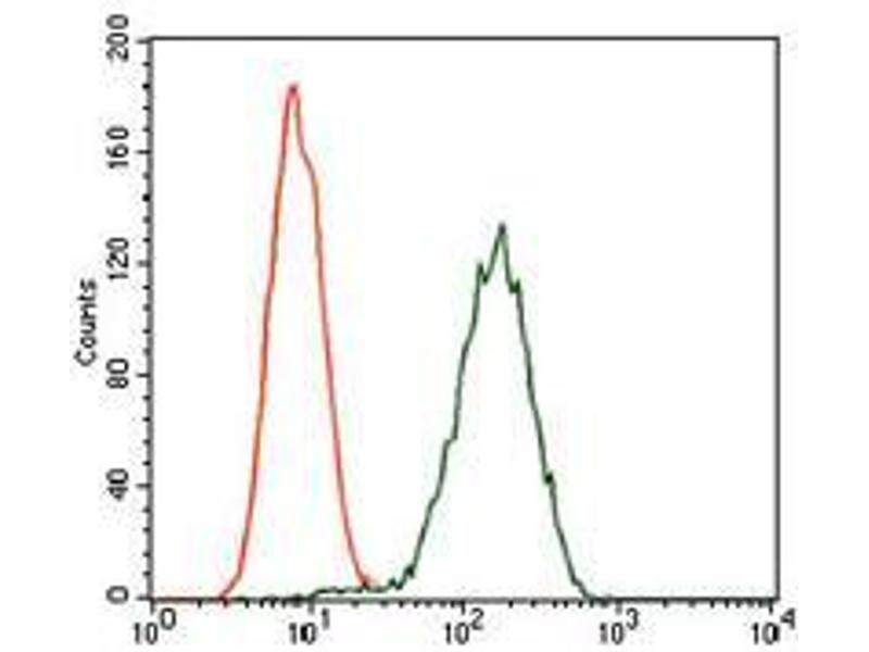 Flow Cytometry (FACS) image for anti-Glypican 3 (GPC3) antibody (ABIN969523)