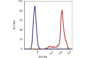 Image no. 1 for anti-Glycoprotein Ib (Platelet), alpha Polypeptide (GP1BA) antibody (ABIN94113)