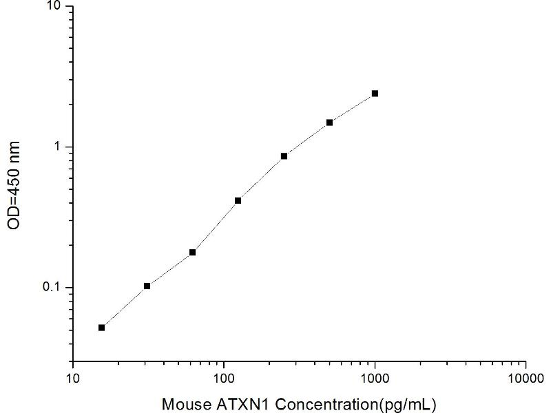 Ataxin 1 (ATXN1) ELISA Kit (2)