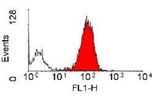Flow Cytometry (FACS) image for anti-Integrin beta 2 antibody (ITGB2) (ABIN2478907)
