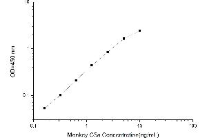 Image no. 1 for Complement Component 5a (C5a) ELISA Kit (ABIN1560950)