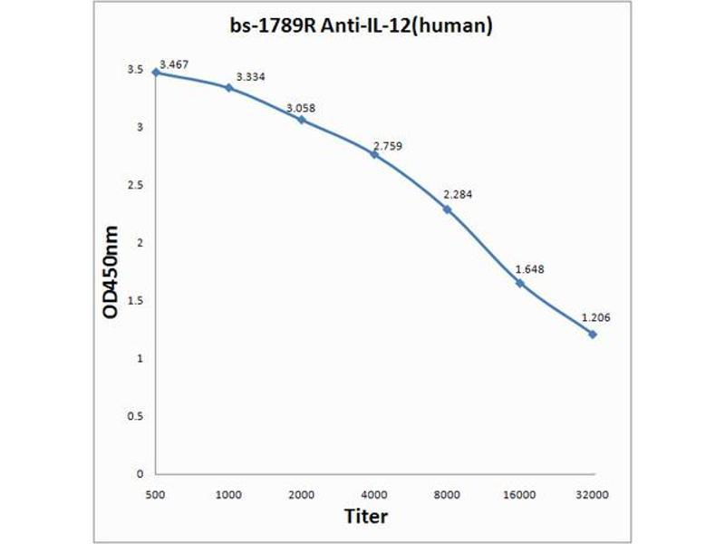 ELISA image for anti-Interleukin 12 (IL12) (AA 60-85) antibody (ABIN734453)