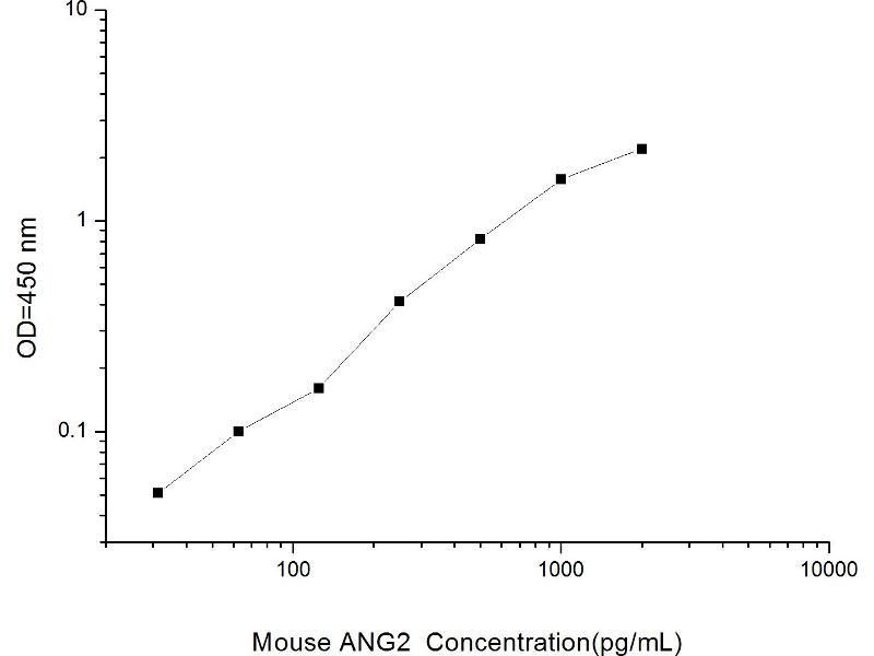 Angiopoietin 2 (ANGPT2) ELISA Kit (2)
