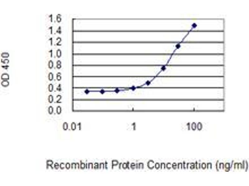 ELISA image for anti-SH2 Domain Containing 1A (SH2D1A) (AA 1-128), (full length) antibody (ABIN561703)