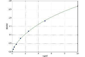 Image no. 1 for Nuclear Receptor Subfamily 2, Group F, Member 6 (NR2F6) ELISA Kit (ABIN5520456)