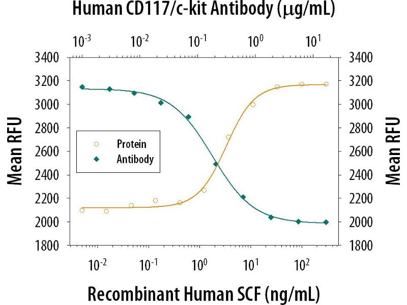 Neutralization (Neut) image for anti-Mast/stem Cell Growth Factor Receptor (KIT) (AA 26-520) antibody (ABIN4899967)
