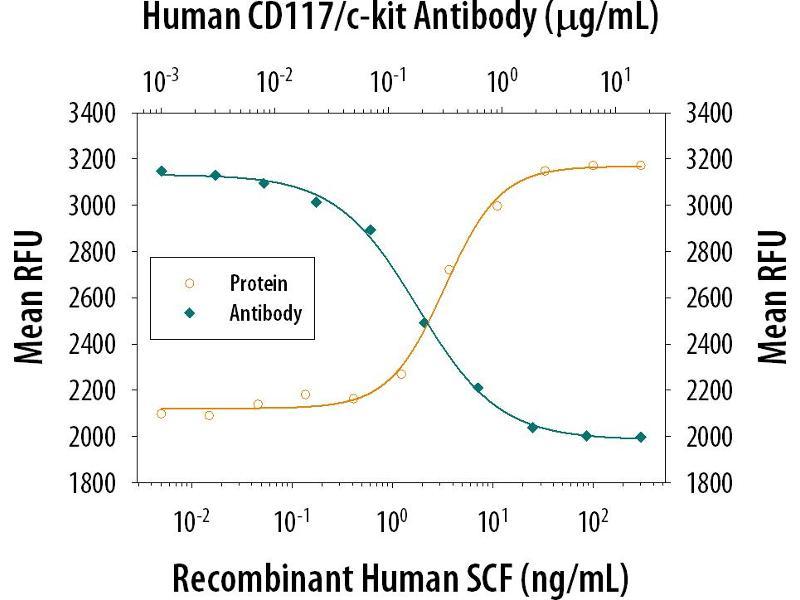 Neutralization (Neut) image for anti-Mast/stem Cell Growth Factor Receptor (KIT) (AA 26-520) antibody (ABIN4899967)