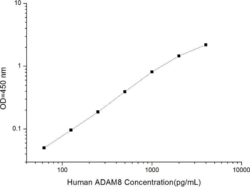 ADAM Metallopeptidase Domain 8 (ADAM8) ELISA Kit (2)