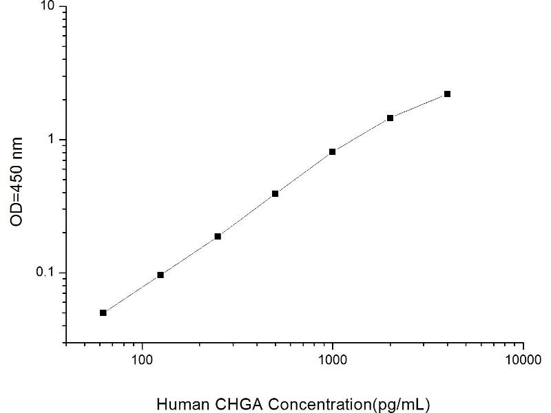 Chromogranin A (CHGA) ELISA Kit (2)