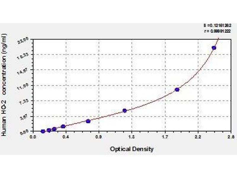Heme Oxygenase (Decycling) 2 (HMOX2) ELISA Kit