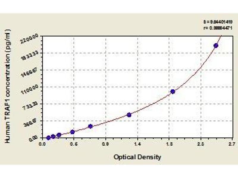 TNF Receptor-Associated Factor 1 (TRAF1) ELISA Kit