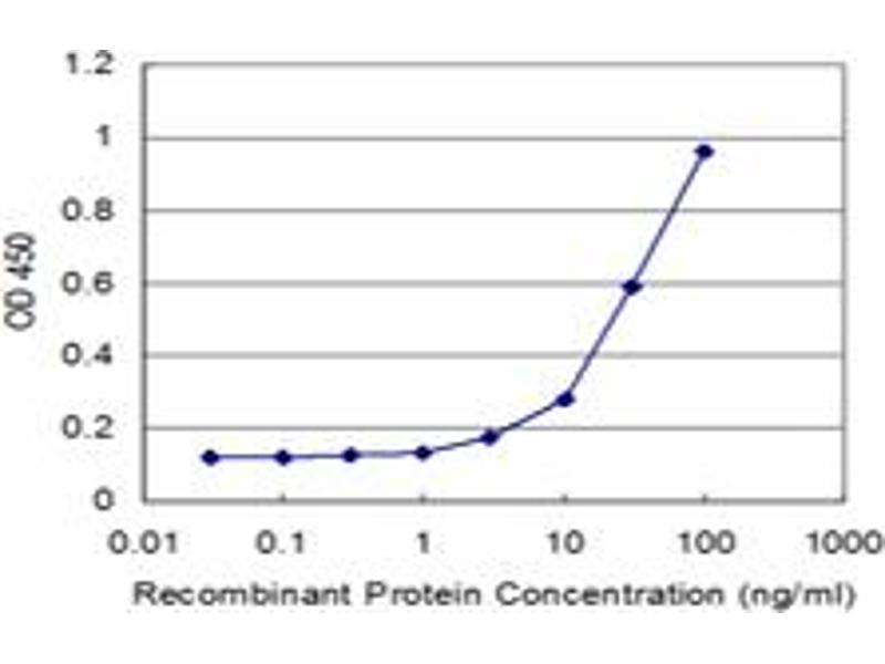 ELISA image for anti-Ret Proto-Oncogene antibody (RET) (AA 361-458) (ABIN519736)