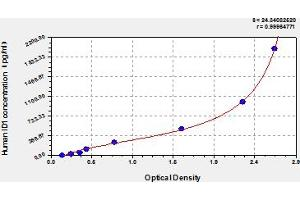 Image no. 1 for Inhibitor of DNA Binding 1, Dominant Negative Helix-Loop-Helix Protein (ID1) ELISA Kit (ABIN6975532)