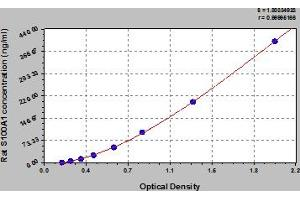 Image no. 1 for S100 Calcium Binding Protein A1 (S100A1) ELISA Kit (ABIN6975793)