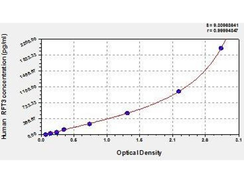 G Protein-Coupled Receptor 172A (GPR172A) ELISA Kit