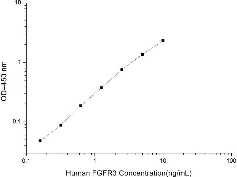 Fibroblast Growth Factor Receptor 3 (FGFR3) ELISA Kit (2)