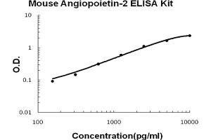 Image no. 1 for Angiopoietin 2 (ANGPT2) ELISA Kit (ABIN6720122)